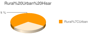 Hisar census population